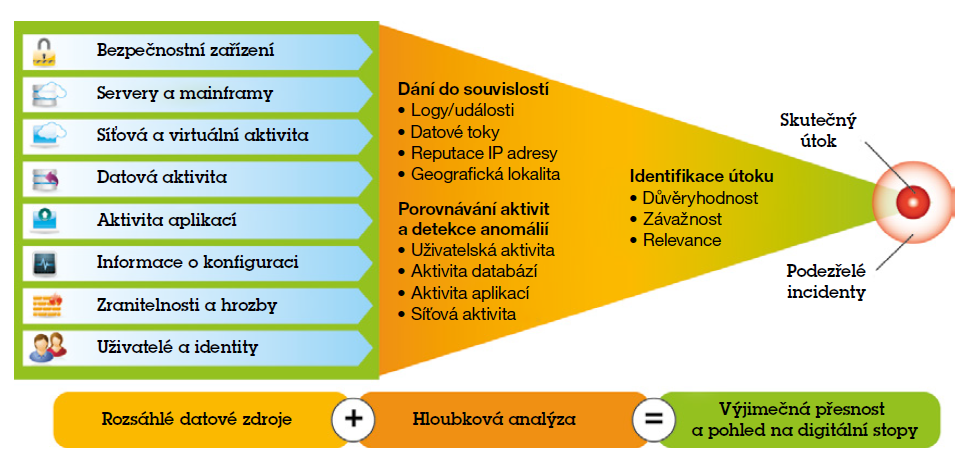 SIEM   GC System